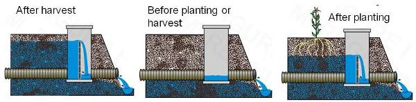 Figure 5 Drainage Water Management System.