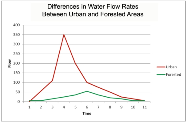 Figure 2: Water Flow